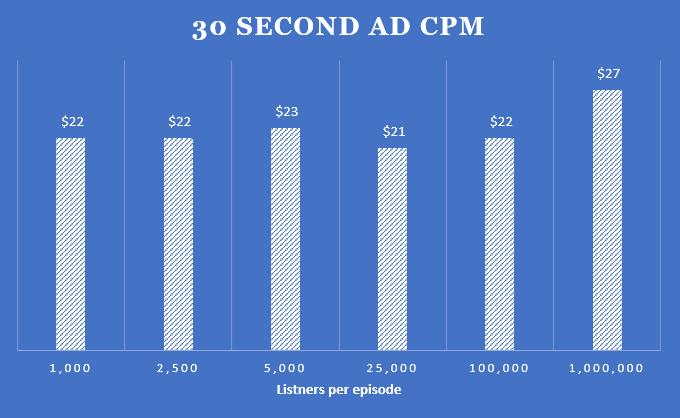 ad impression money based on podcast downloads