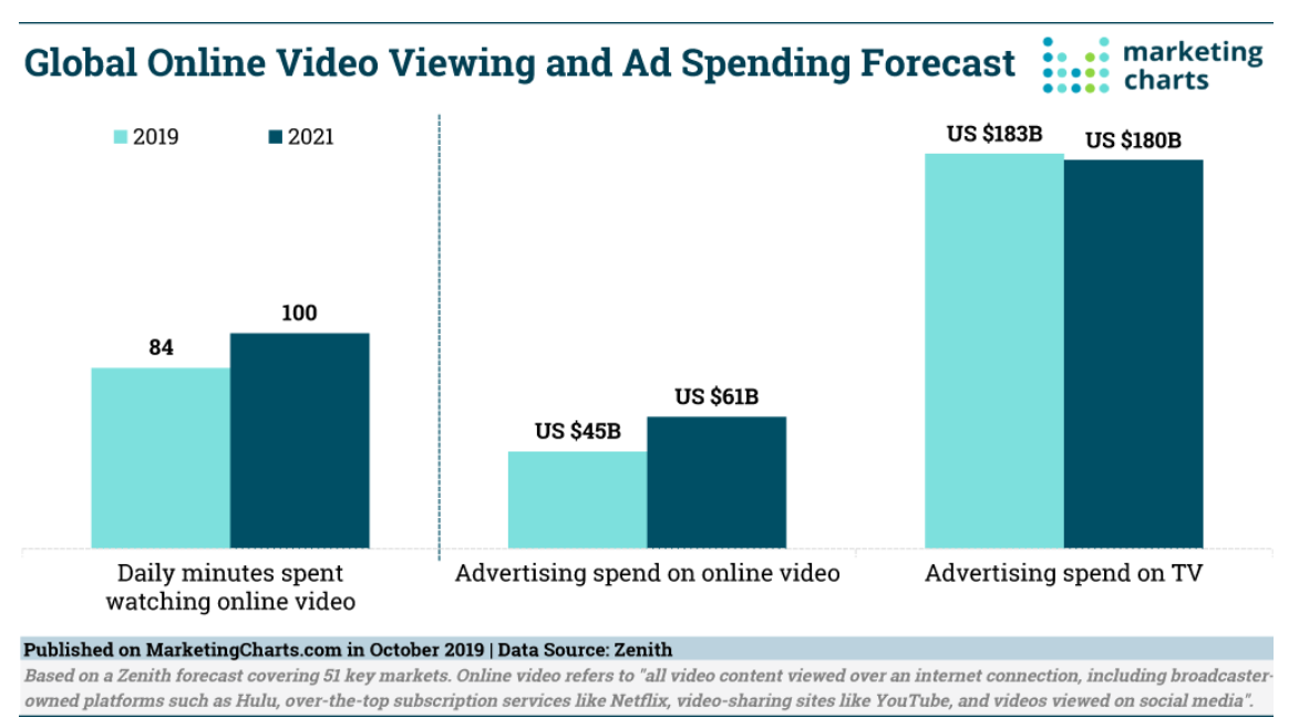 Video Content Marketing Chart Shows Growth of Video Content And Ad Spend